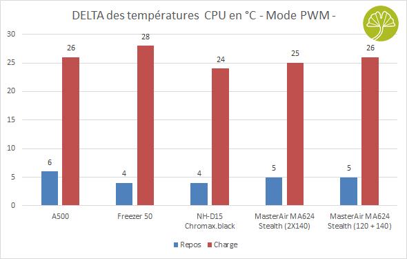 MasterAir MA624 Stealth - Performance de refroidissement en PWM
