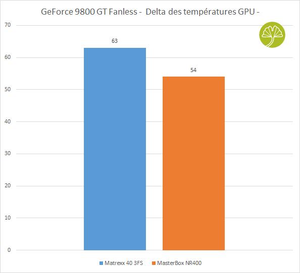 Boitier Matrexx 40 3FS de Deepcool - Performance de refroidissement carte graphique fanless