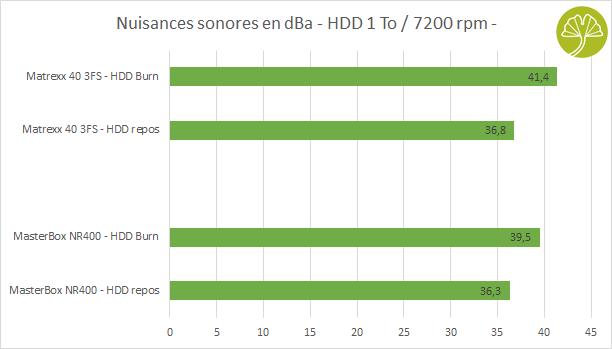 Boitier Matrexx 40 3FS de Deepcool - Nuisances sonores disque dur