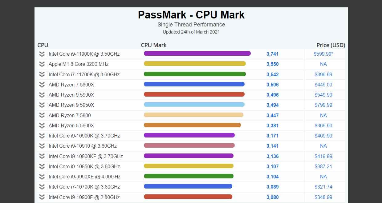 Benchmark PassMark, performances Single Thread des processeurs M1 d'Apple et du Core i9-11900K d'Intel