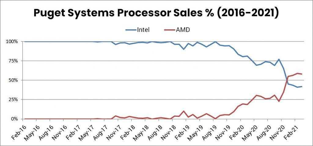 Evolution des parts de marché d'Intel et d'AMD chez Puget Systems