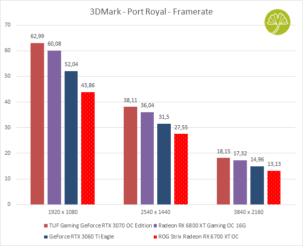 ROG Strix Radeon RX 6700 XT OC - Performances sous Port Royal