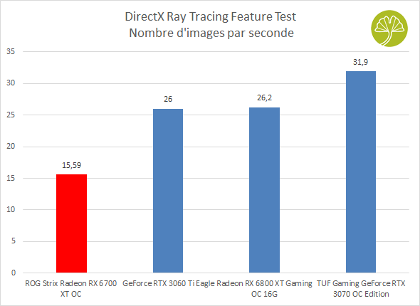 ROG Strix Radeon RX 6700 XT OC - Performances sous 3DMark DirectX Ray Tracing Feature Test