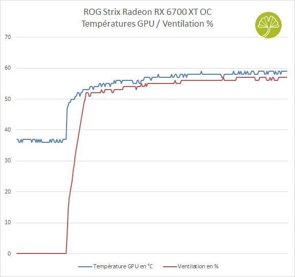 ROG Strix Radeon RX 6700 XT OC - Températures GPU