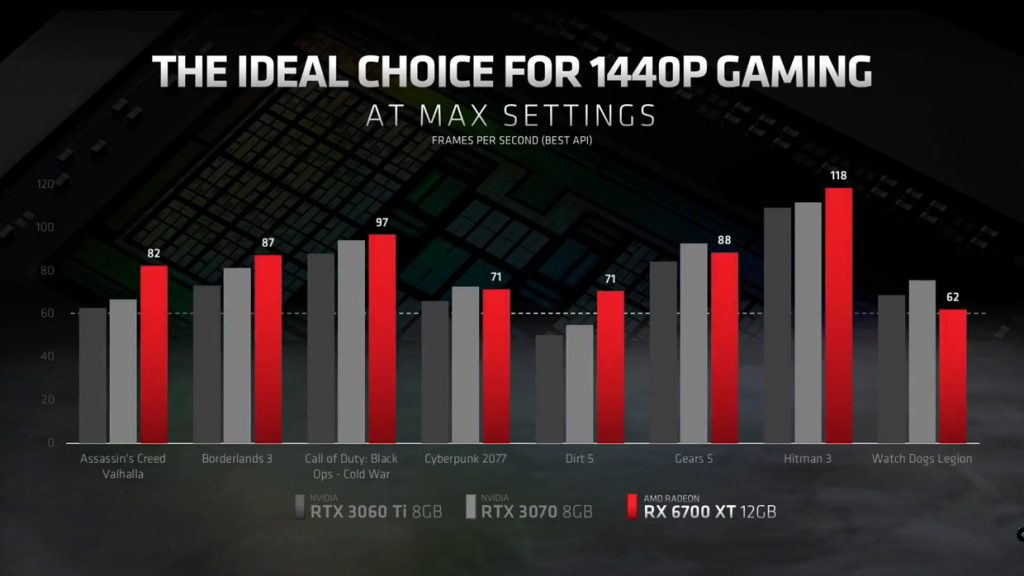 Radeon RX 6700 XT d'AMD - Framerates en 1440p Full Option