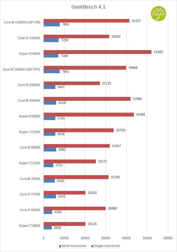 Core i9-11900K et Core i5-11600K - GeekBench