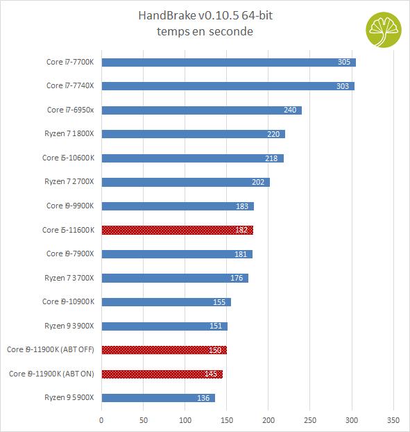 Core i9-11900K et Core i5-11600K - Handbrake