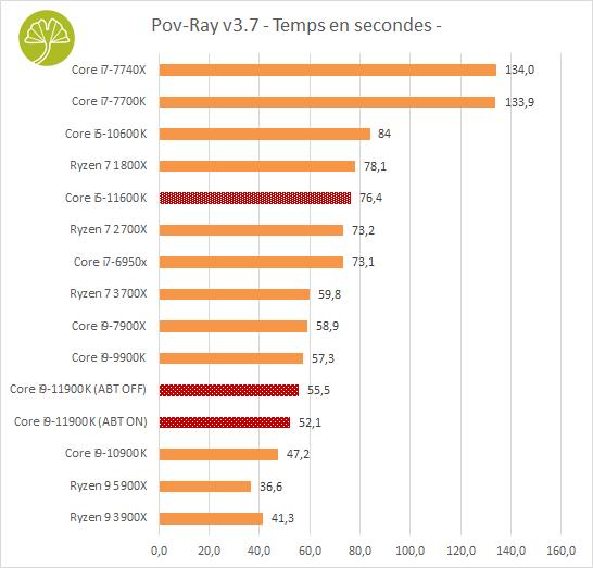 Core i9-11900K et Core i5-11600K - POV RAY