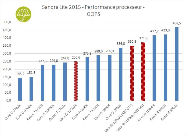 Core i9-11900K et Core i5-11600K - Sandra Lite 2015