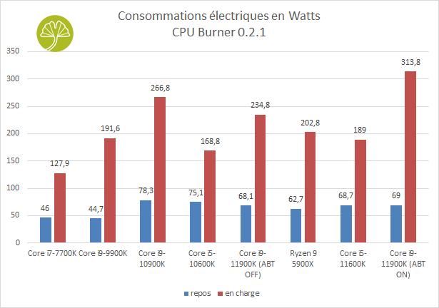 Core i9-11900K et Core i5-11600K - Consommations électriques