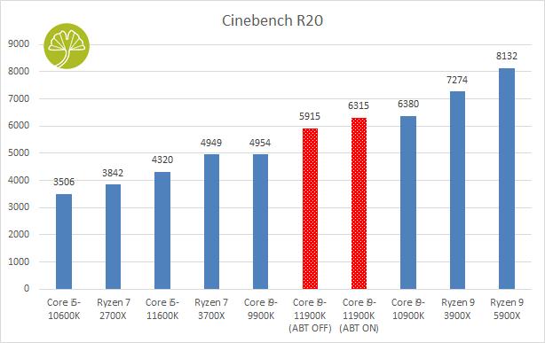 Core i9-11900K et Core i5-11600K - Cinebench R20