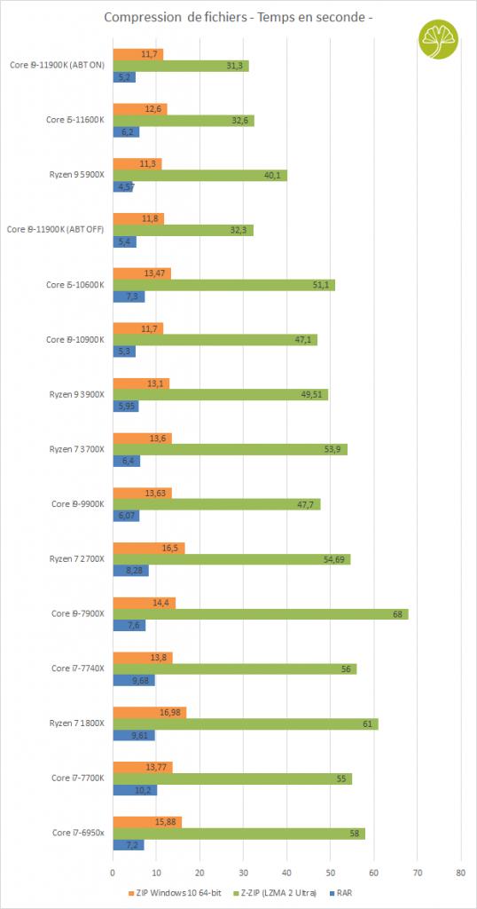 Core i9-11900K et Core i5-11600K - Compression Winrar, Z-ZIP et ZIP