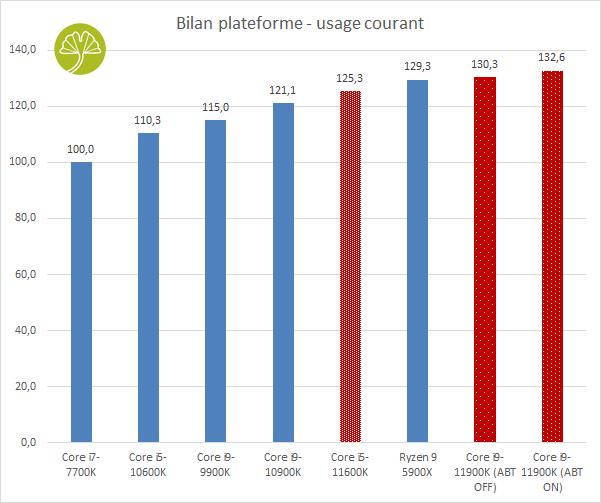 Core i9-11900K et Core i5-11600K - Bilan Usage Courant