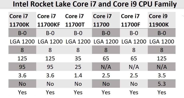 Rocket Lake-S – les spécifications