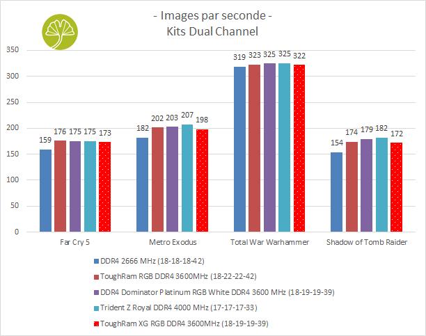 ToughRAM XG RGB DDR4-3600 MHz CL18 - Performance en gaming