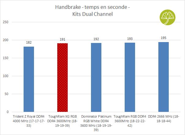 ToughRAM XG RGB DDR4-3600 MHz CL18 - Performance sous Handbrake