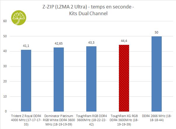 ToughRAM XG RGB DDR4-3600 MHz CL18 - Performance sous Z-Zip