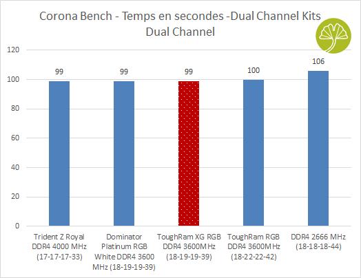 ToughRAM XG RGB DDR4-3600 MHz CL18 - Performance sous Corona Bench