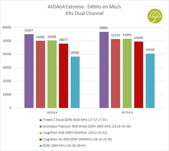 ToughRAM XG RGB DDR4-3600 MHz CL18 - Performance sous AIDA64 Extreme (débits en lecture et écriture)