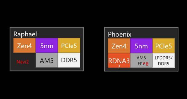 Processeur AMD Ryzen – Feuille de route (Rumeur)