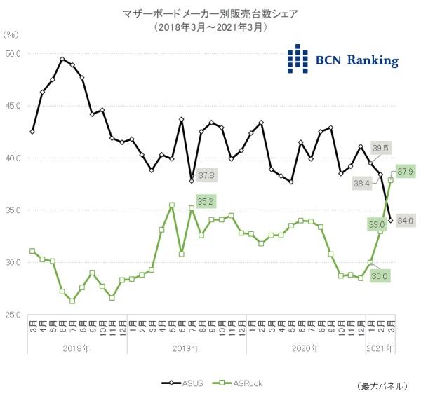 Asus et ASRock, parts de marché (BCN Ranking)