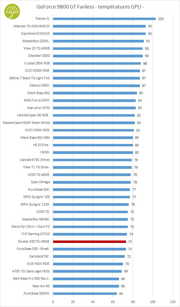 Divider 300 TG aRGB - Performance de refroidissement (carte graphique Fanless)