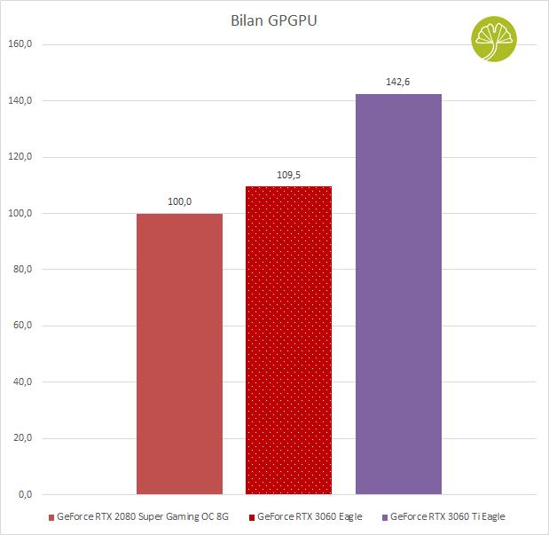 GeForce RTX 3060 Eagle - Bilan GPGPU