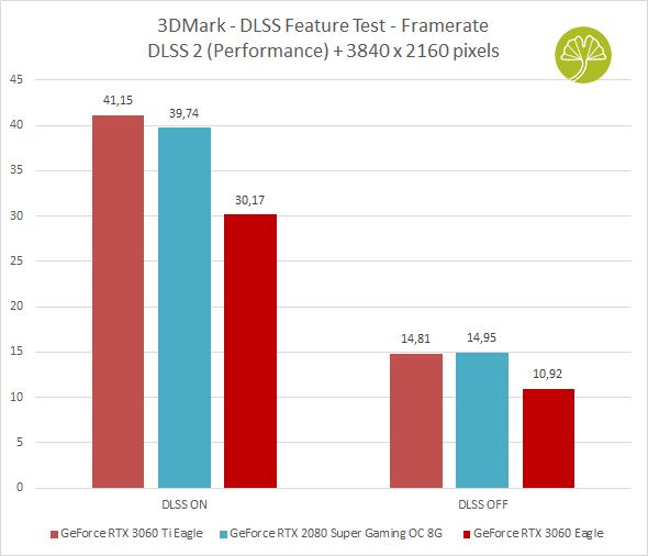 GeForce RTX 3060 Eagle - 3DMark DLSS Feature Test