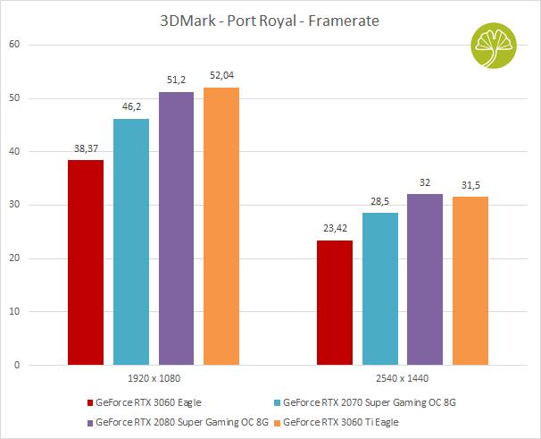 GeForce RTX 3060 Eagle - 3DMark Port Royal