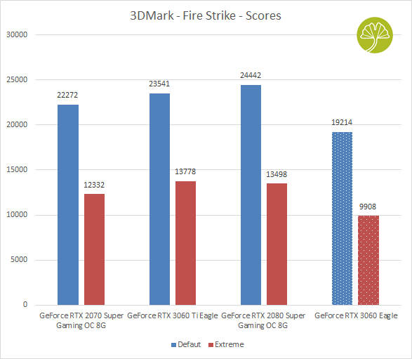 GeForce RTX 3060 Eagle - 3DMark Fire Strike