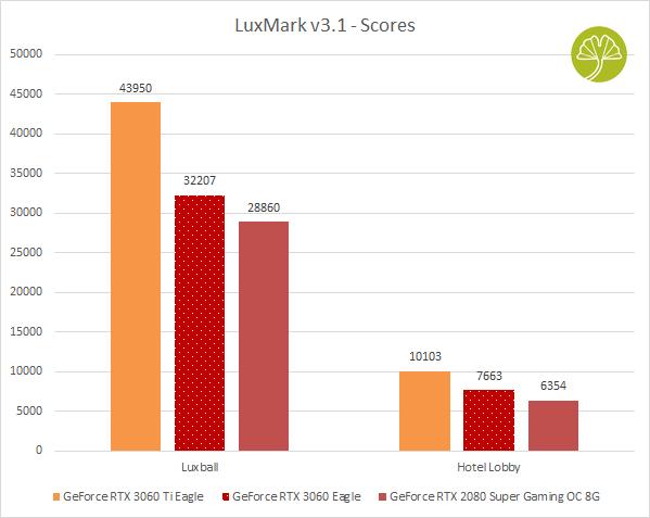 GeForce RTX 3060 Eagle - LuxMark