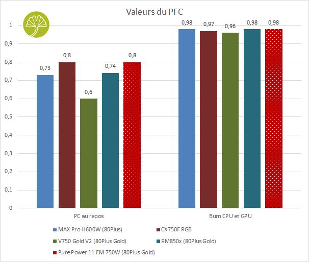 Pure Power 11 FM 750W - Valeur du PFC