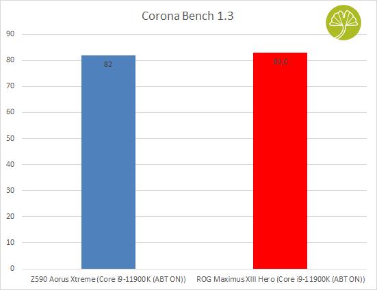 ROG Maximus XIII Hero - Corona Bench