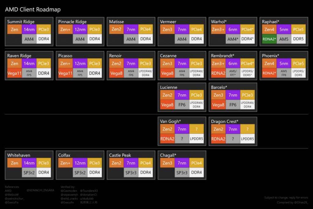 Hoja de ruta de AMD en torno a la arquitectura Zen