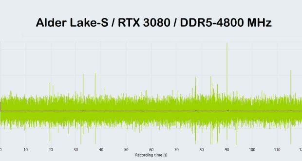 CapFrameX, performance d'une configuration équipée d'un processeur Alder Lake-S