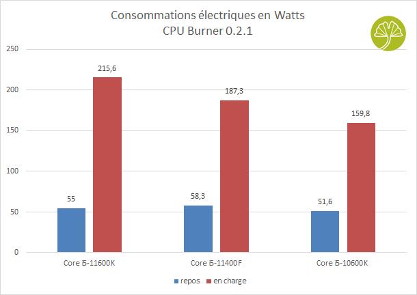 Core i5-11400F, demandes énergétiques
