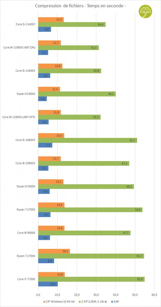 Core i5-11400F, Compression de fichiers (RAR, Z-ZIP et Zip Windows 10)