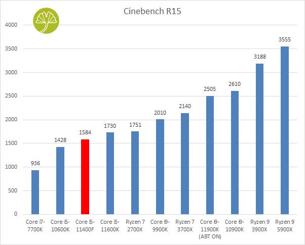 Core i5-11400F, Cinebench R15