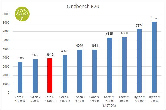 Core i5-11400F, Cinebench R20