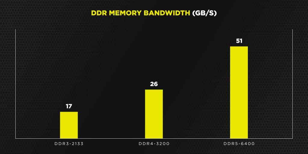 DDR5 vs DDR4, bande passante