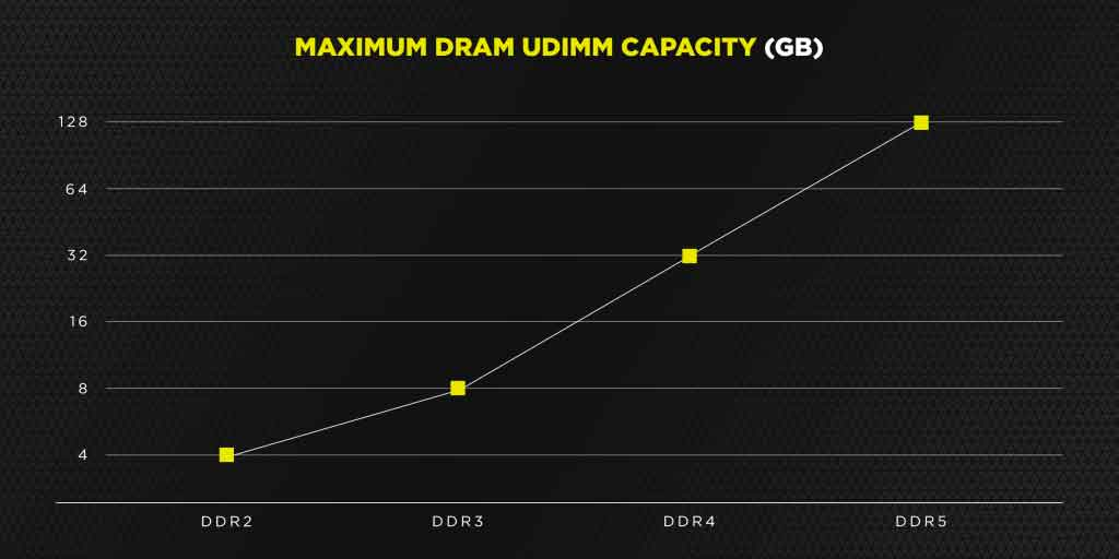 DDR5 et la capacité