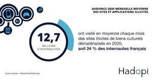 HADOPI - En 2020, en moyenne, 12,7 millions d'internautes ont visité chaque mois des sites proposant des contenus manifestement contrefaisants
