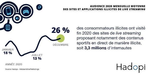 En décembre 2020, 26 % des internautes se rendant sur un site ou application manifestement contrefaisant ont visité un site de live streaming.
