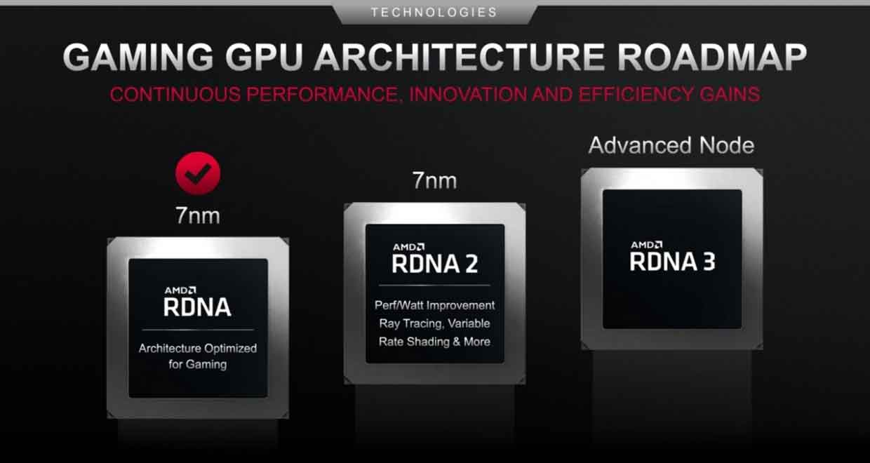L'architecture GPU RDNA 3 d'AMD