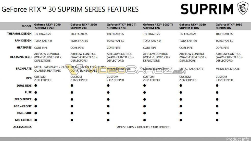 La gamme de GeForce RTX 30 SUPRIM de MSI