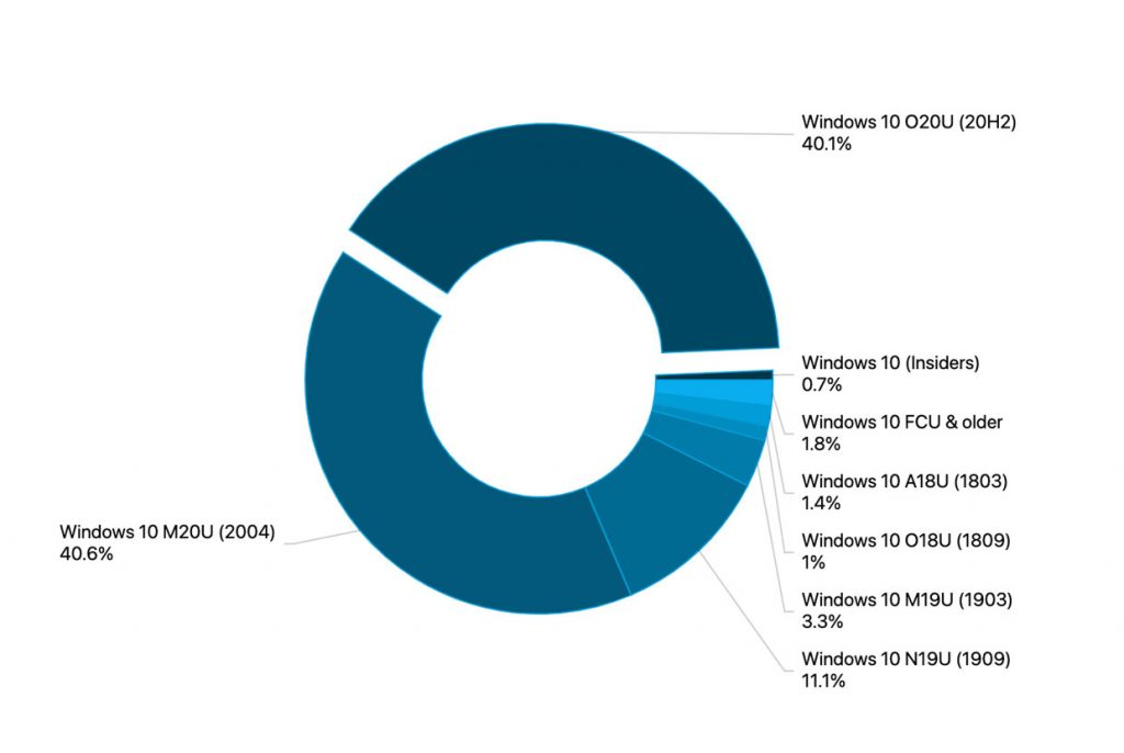 AdDuplex - Parts de marché des différentes versions de Windows 10 (avril 2021)