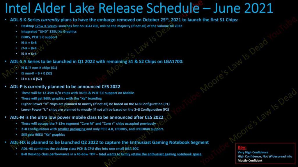 Alder Lake – Documents Intel