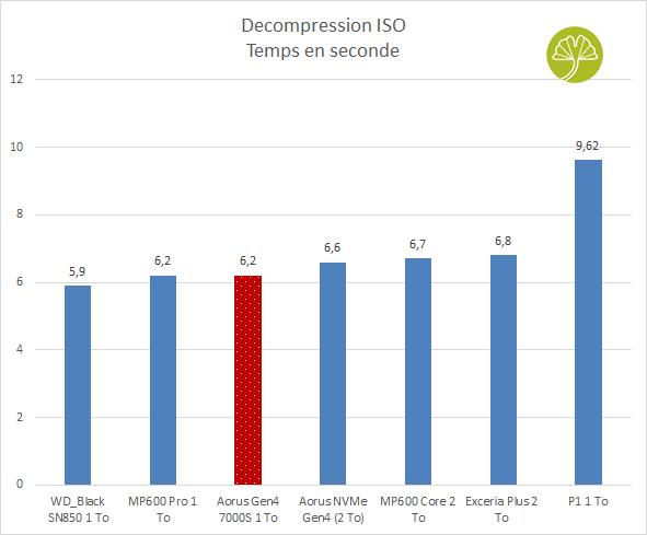 Aorus Gen4 7000s 1 To - Décompression Archive