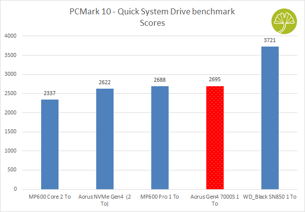 Aorus Gen4 7000s 1 To - PCMarK 10