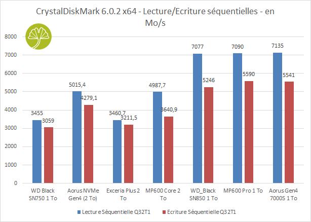 Aorus Gen4 7000s 1 To - CrystalDiskMark 6 débits séquentiels